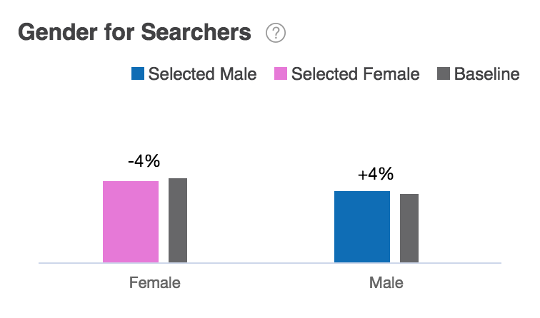 Gender Distribution for Searchers