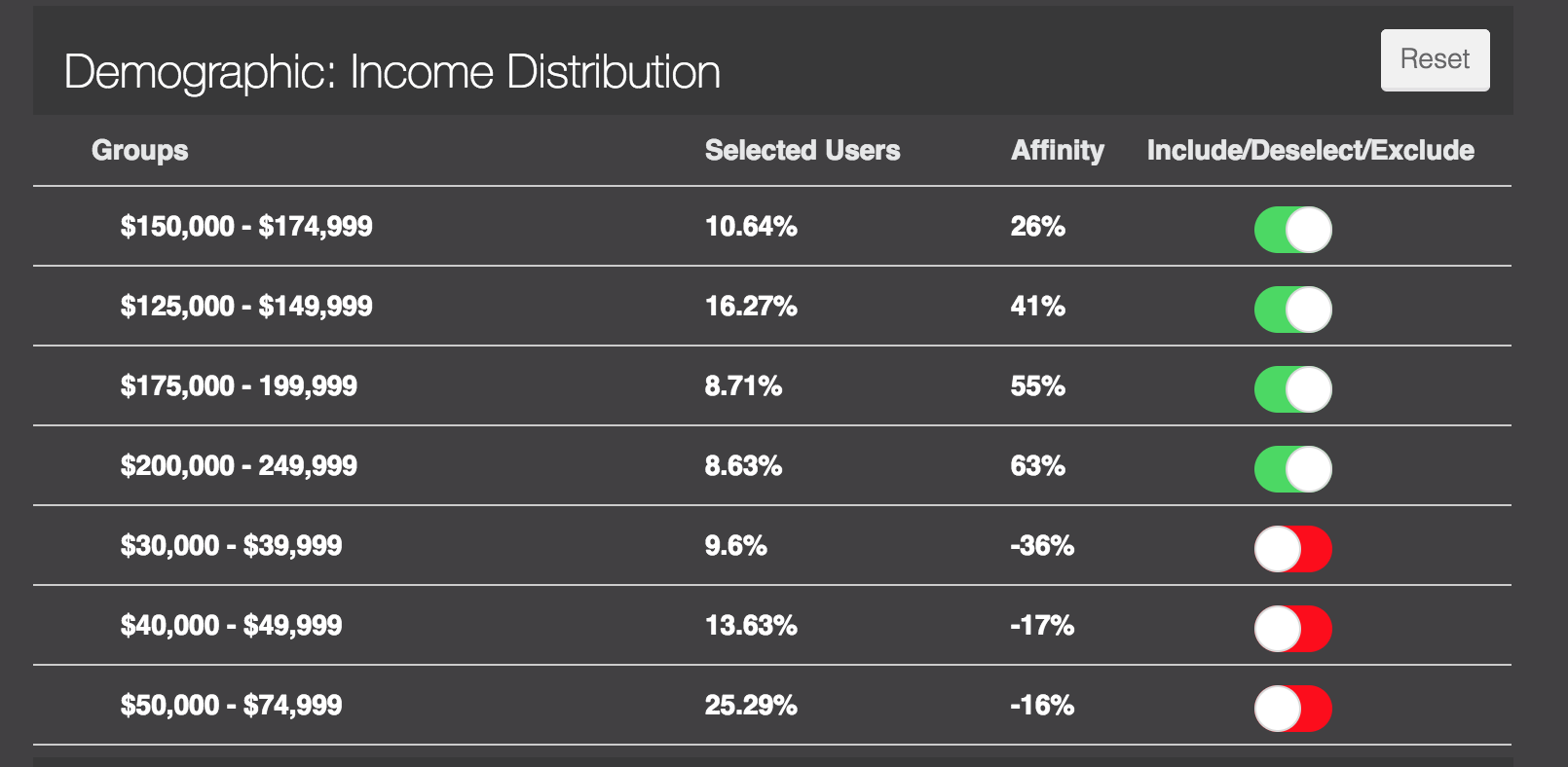 Demographic: Income Distribution Top Insights