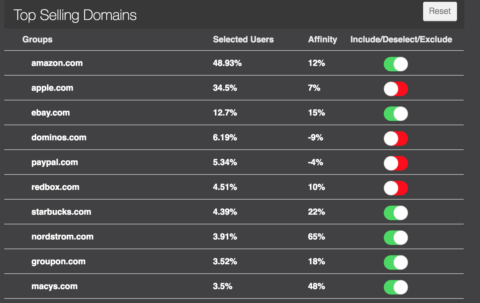 Top Selling Domains Top Insights