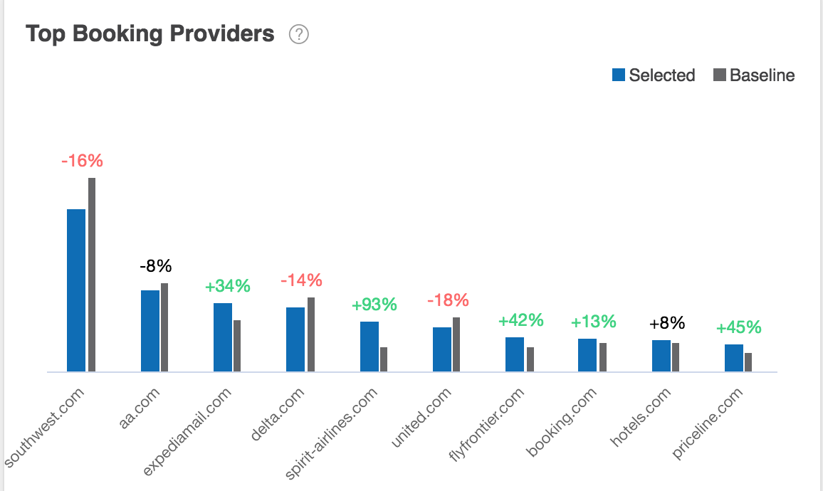 Top Booking Providers