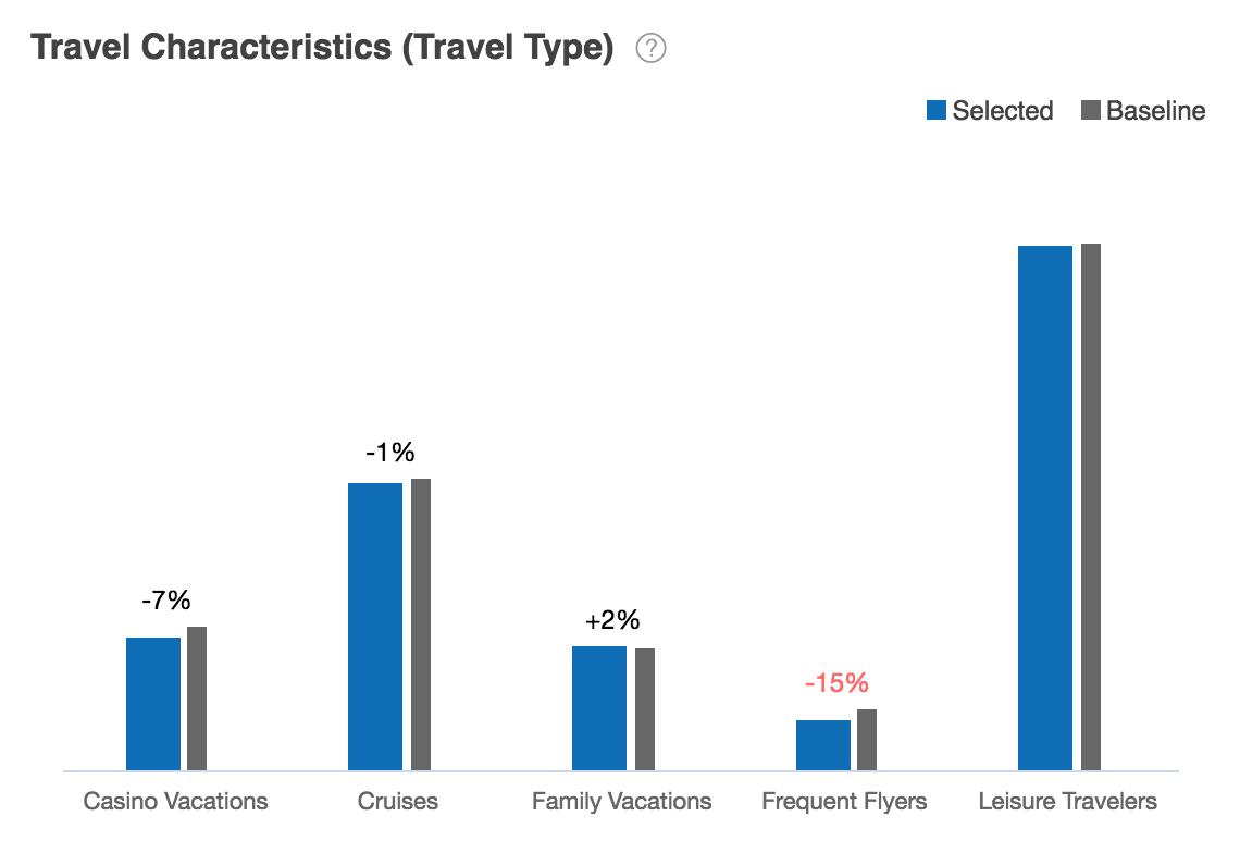 Travel Characteristics