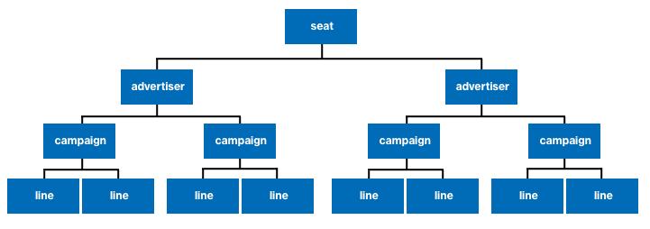 |dsp| Advertising Campaign Hierarchy