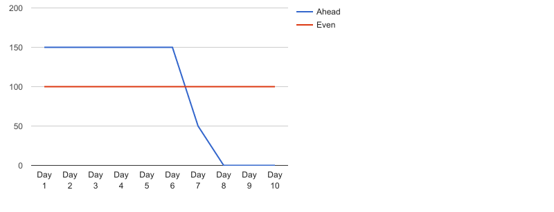 Ahead Pacing Specified Amount