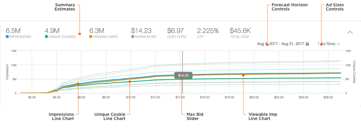 The Forecaster combines two diagrams: a line chart and a bar chart