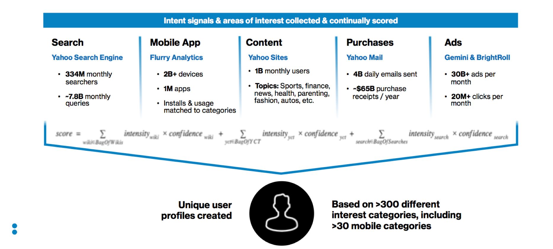 interest-categories-infographic