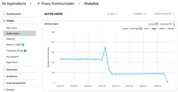 analytics-active-users