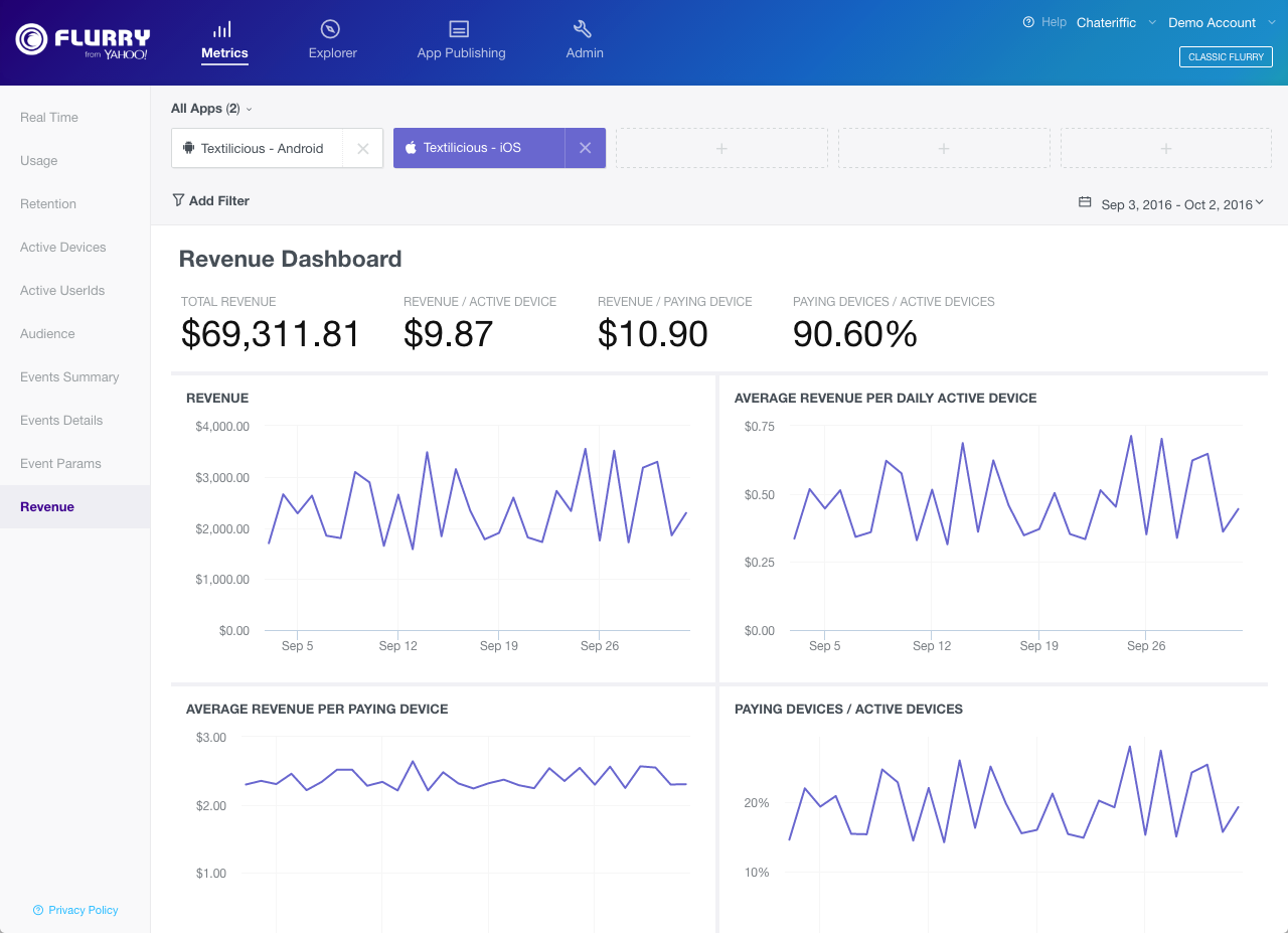 Revenue Analytics - Yahoo Developer Network