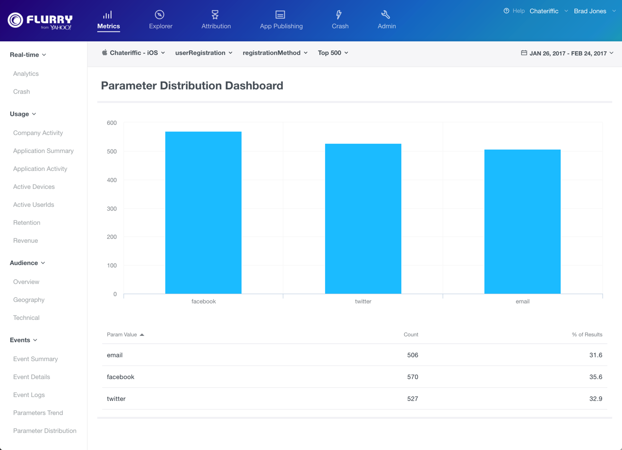 parameter distribution dashboard
