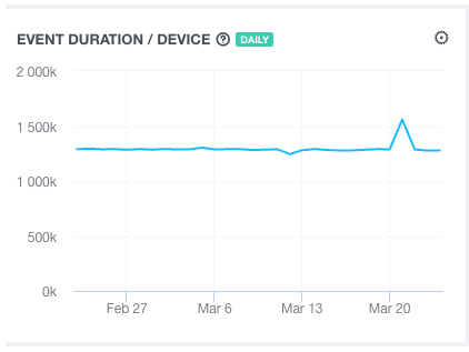events duration per device