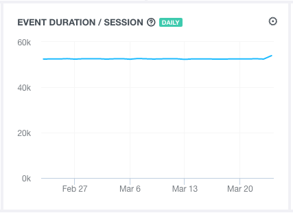 events duration per session