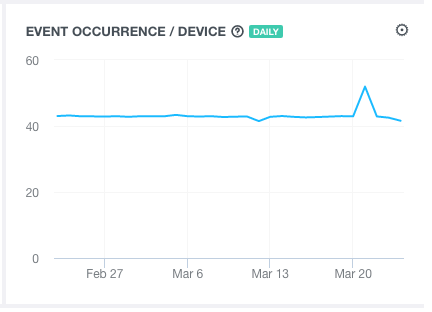 events occurrence per device