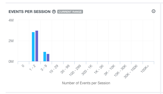 events per session