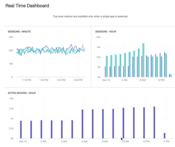 real time wdashboard