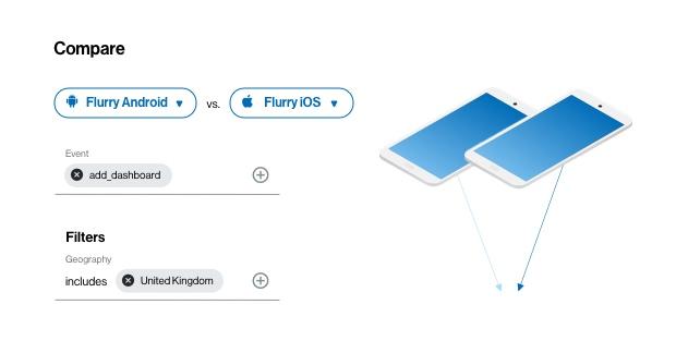 Flurry Conversion Tracking chart visualization