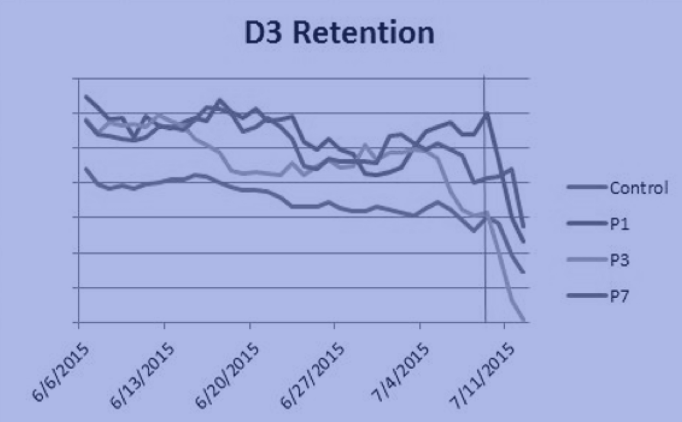D3 Retention