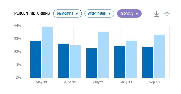 Flurry retention percent returning chart