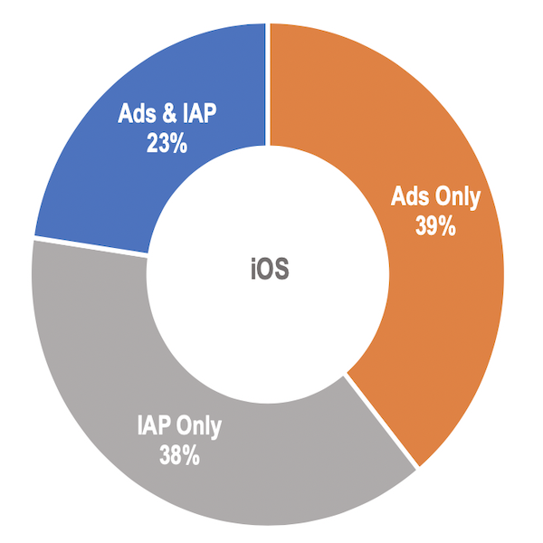 Changing App Revenue Models - Thumbnail
