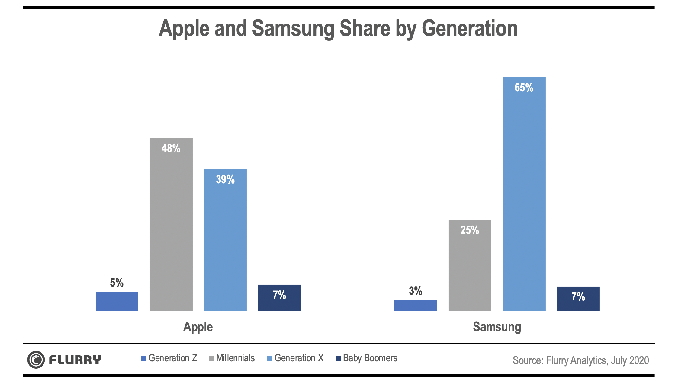 Apple and Samsung Market Share by Generation