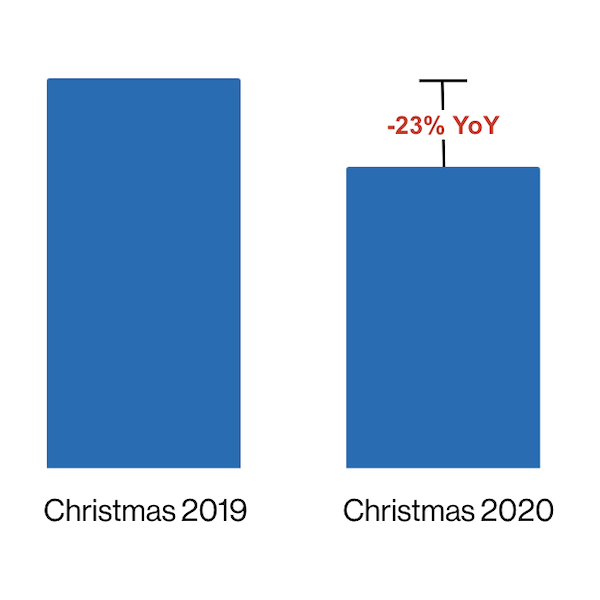 Christmas Smartphone Activations Down YoY