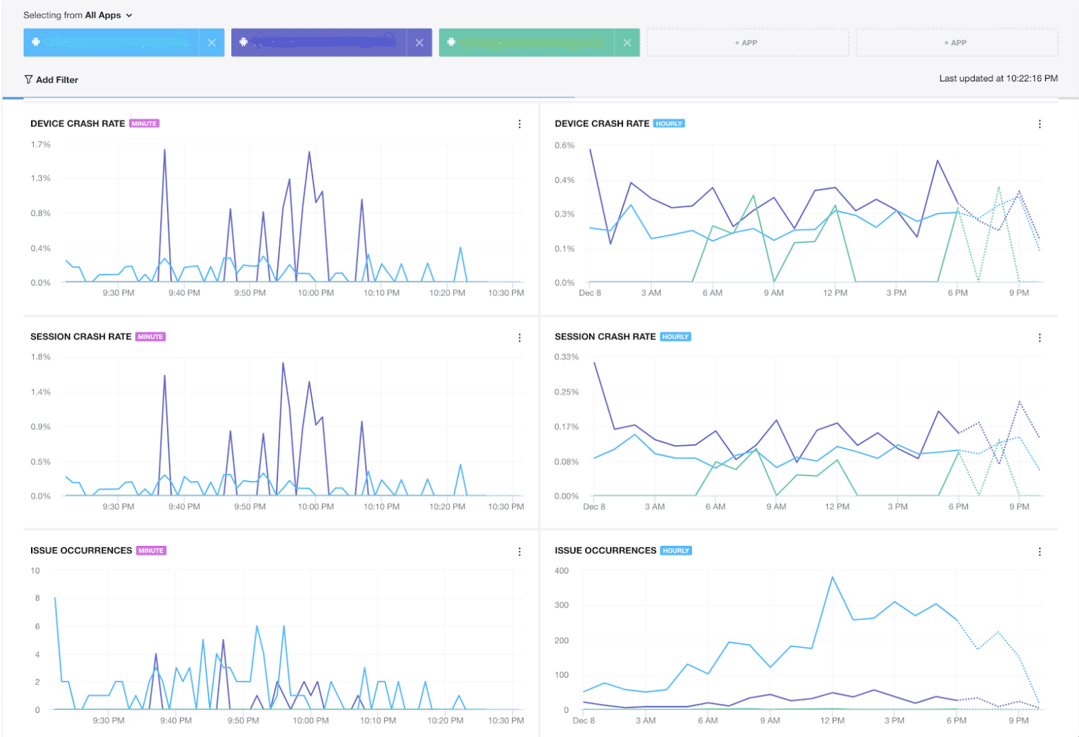 Flurry Realtime Crash Dashboard reports app crashes in real time.
