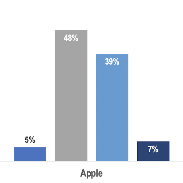 Gen Z and Millennials Prefer Apple Over Samsung