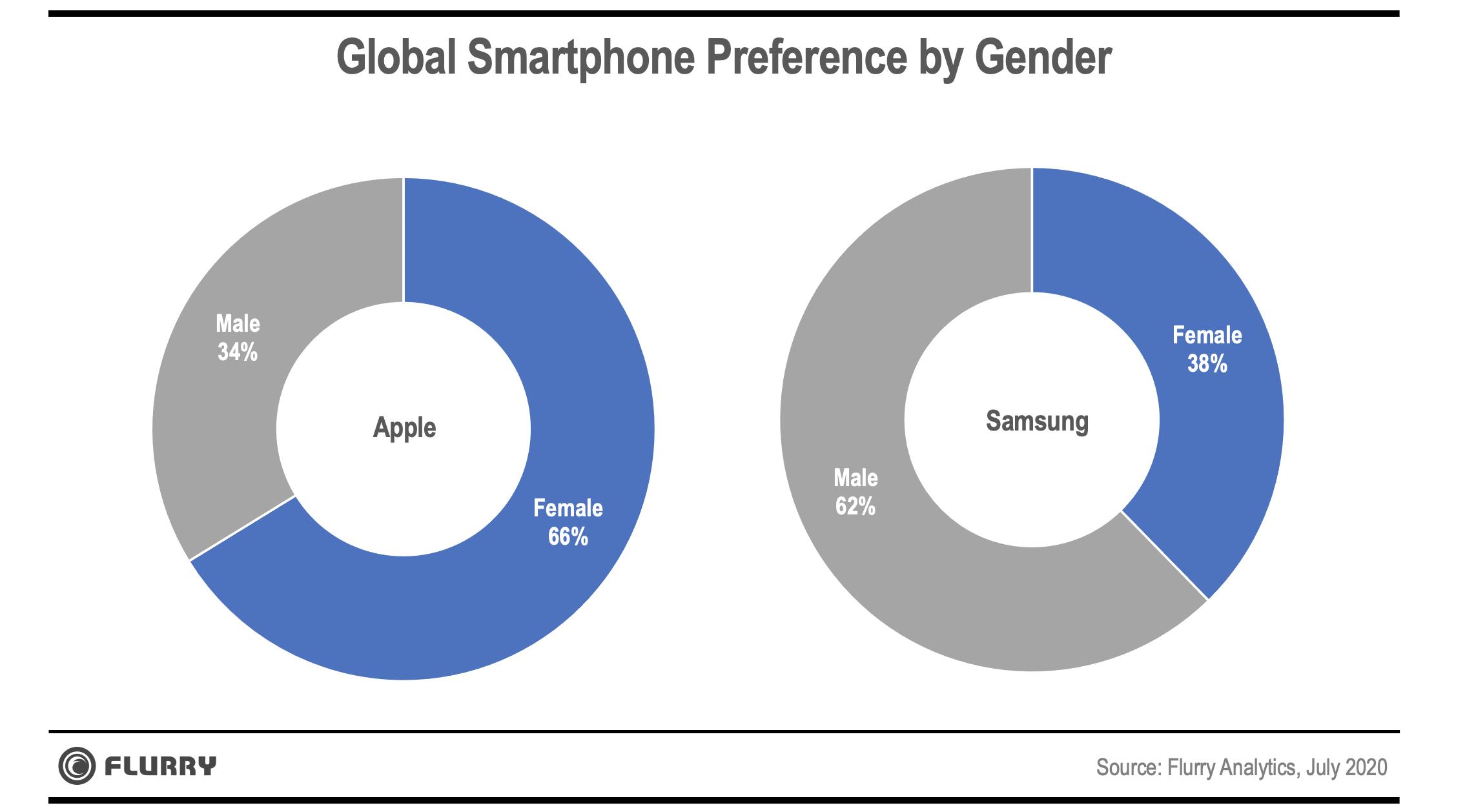 Global Smartphone Preference by Gender