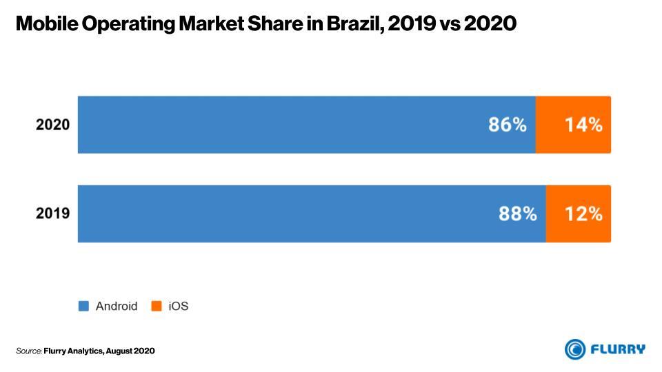 Smartphone Platform Preference in Brazil