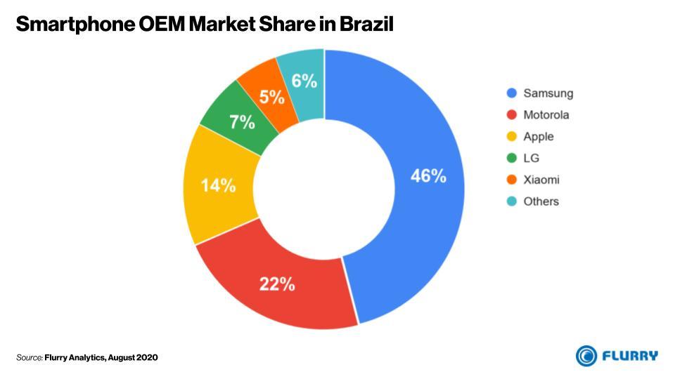 Smartphone OEM Market Share in Brazil