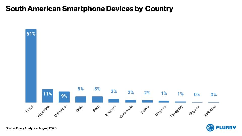 Distribution of Smartphones in South America by Country