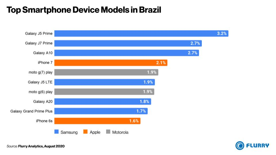 Top Smartphones in Brazil