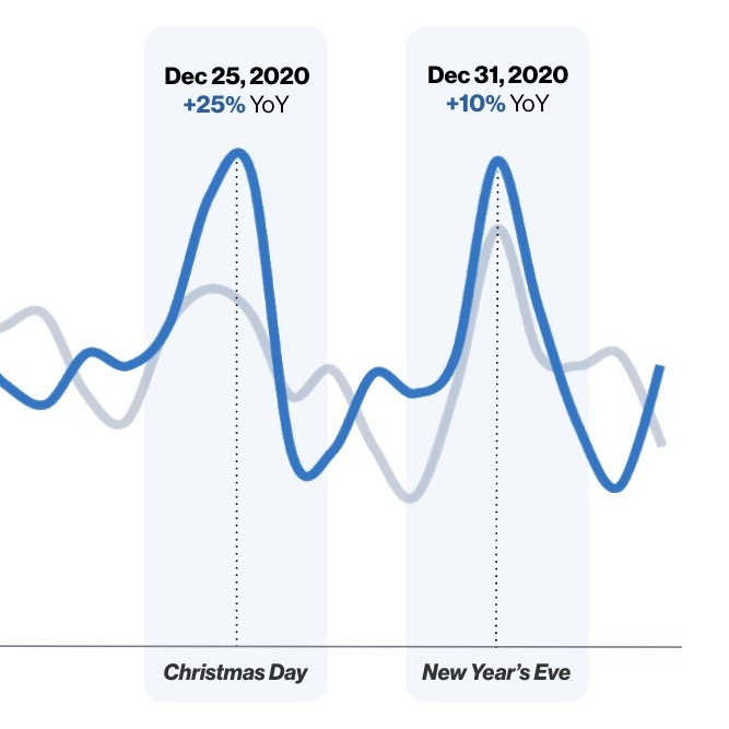 Messaging App Usage Up During Holidays 2020