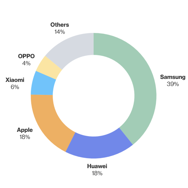 Middle East Smartphone Profile