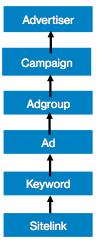 custom-params-hierarchy