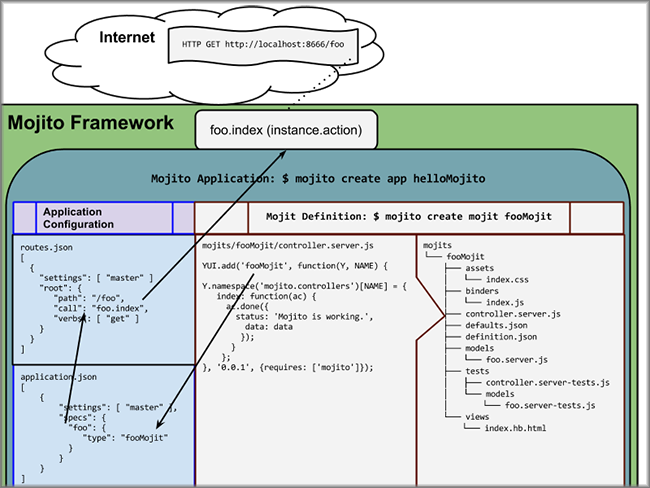 Diagram showing how an HTTP request triggers a mojit action.
