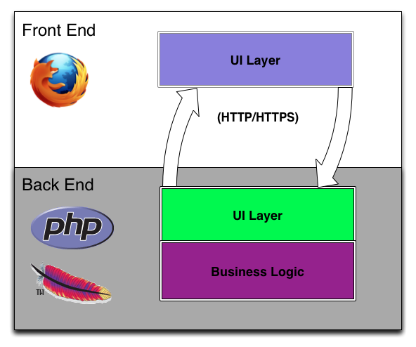 Front/Back-end separation of traditional Web applications.