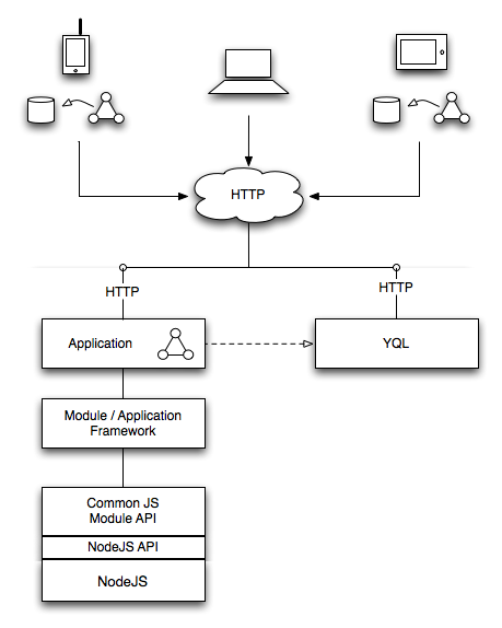 mojito architecture   yahoo developer networkdiagram showing mojito running on different clients