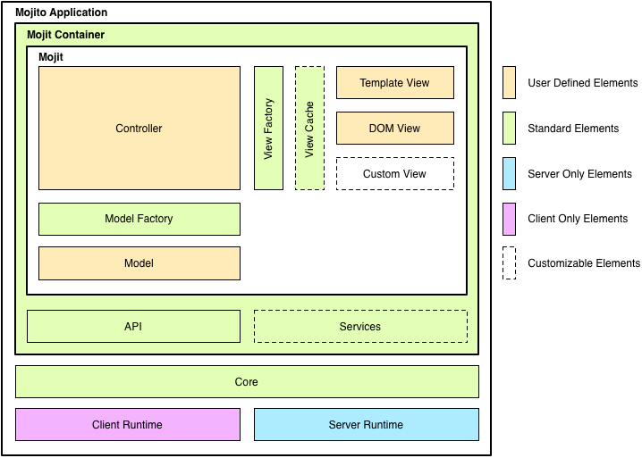 Diagram showing the relationships between the Mojito application, Mojito core, mojits, and runtime environments.
