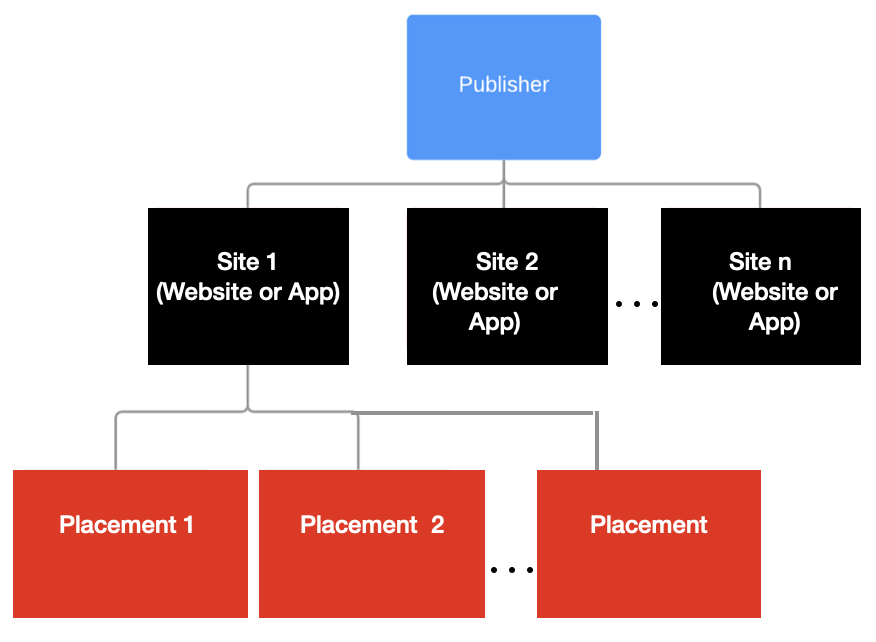 publisher object hierarchy