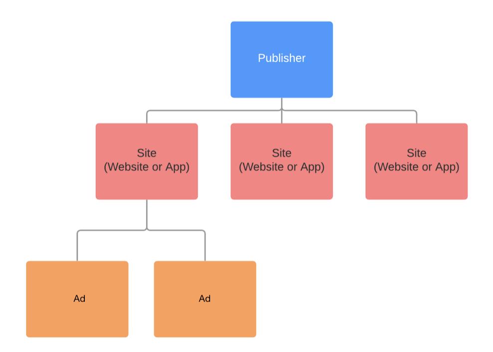 data model npub