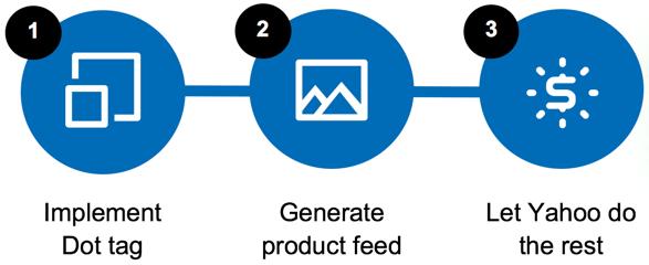 steps to start dynamic prod ads