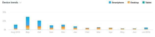 keyword planner device trends