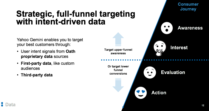 targeting full funnel