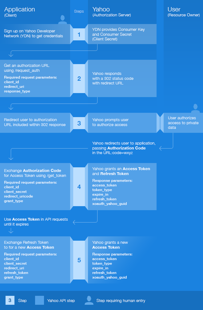 Authorization Code Flow for Server-side Apps