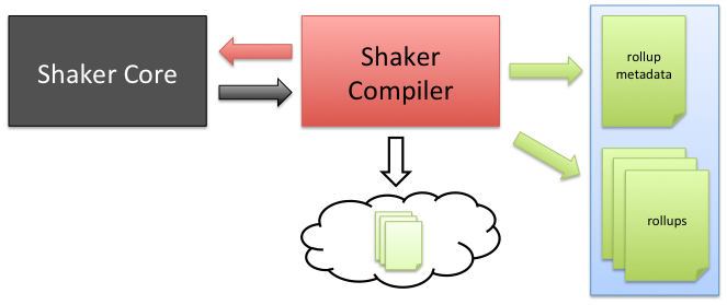 https://s.yimg.com/oo/cms/products/shaker/images/shaker_compiler_503f457a3.png