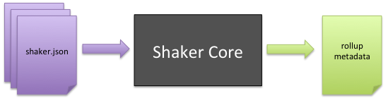 https://s.yimg.com/oo/cms/products/shaker/images/shaker_core_67416d774.png