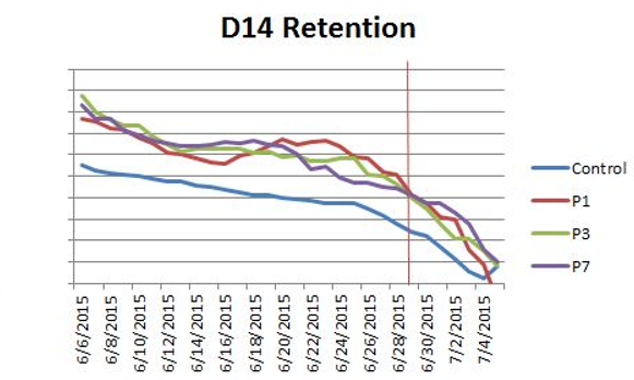 D14 Retention