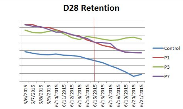 D28 Retention