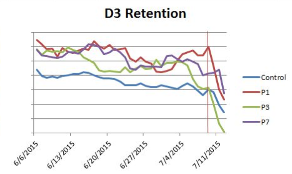 D3 Retention
