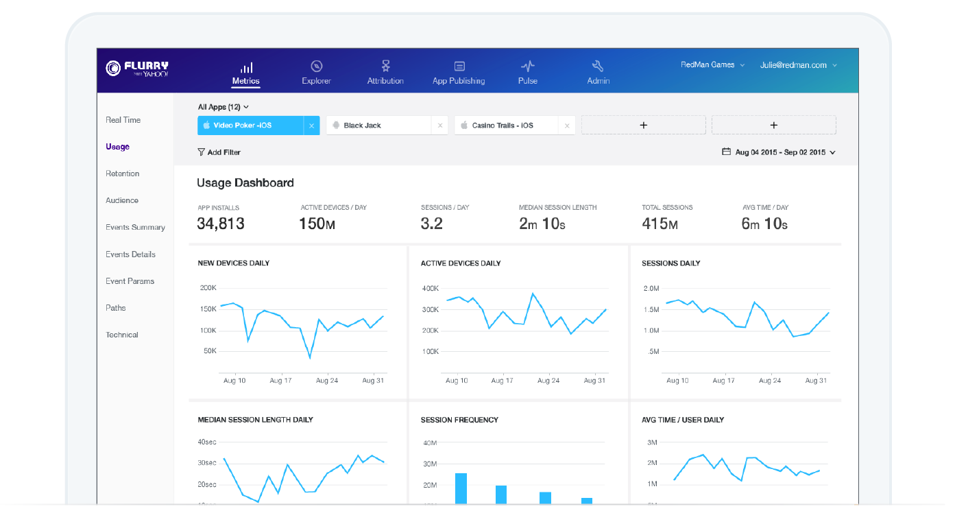 Flurry Analytics Dashboard
