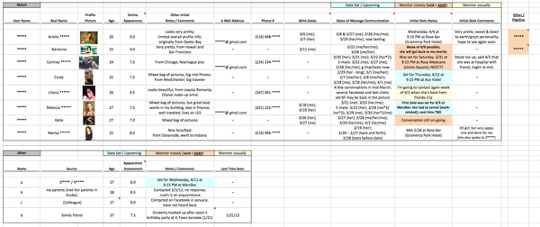 A screenshot of David Merkur's dating spreadsheet.